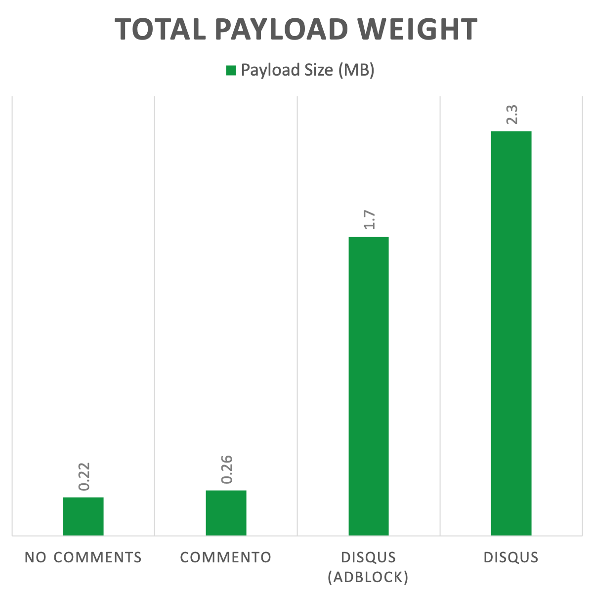 Total Payload Weight