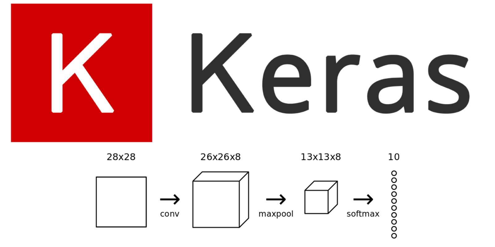 Keras for Beginners: Implementing a Convolutional Neural Network