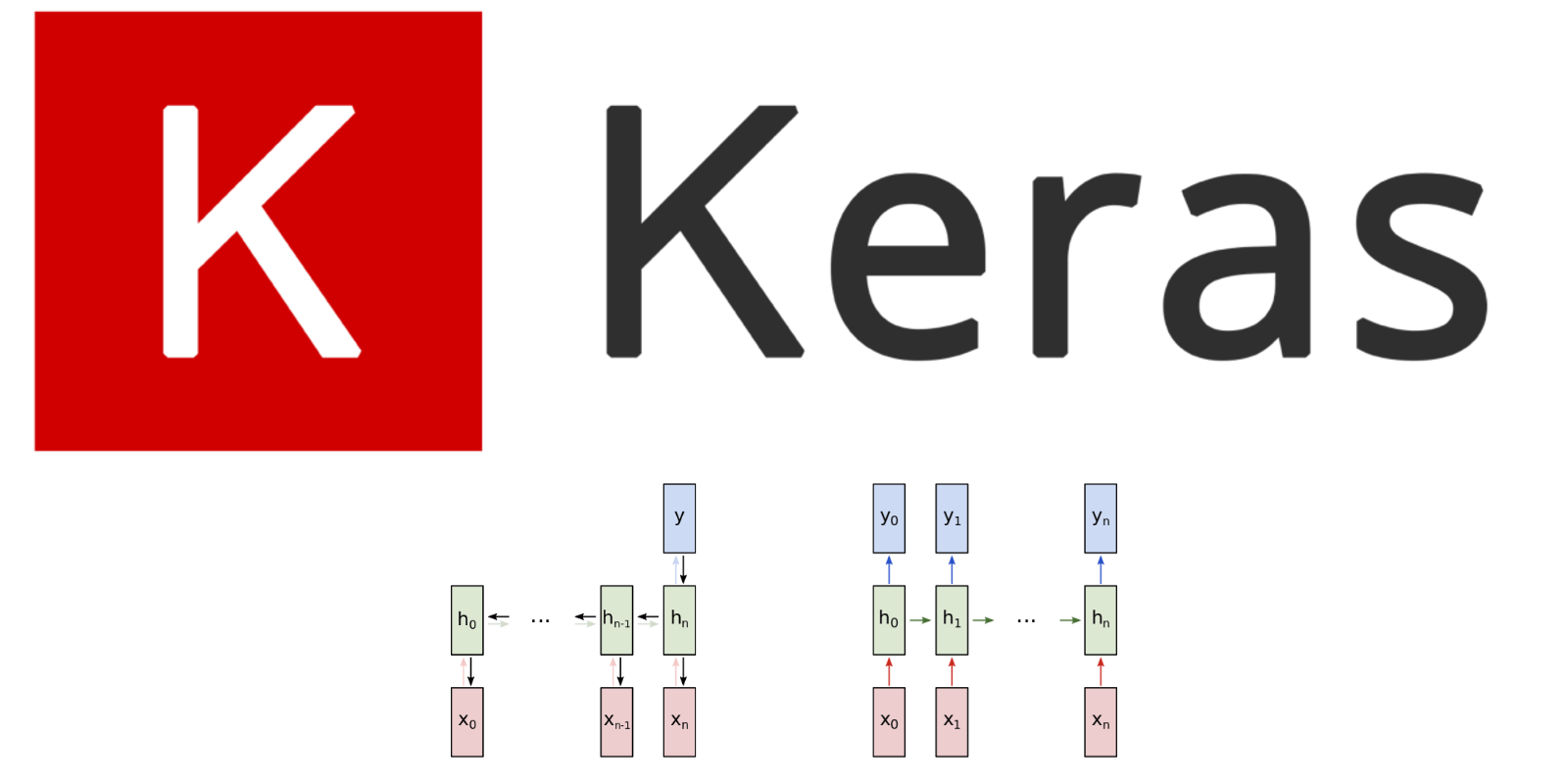Keras for Beginners: Implementing a Recurrent Neural Network