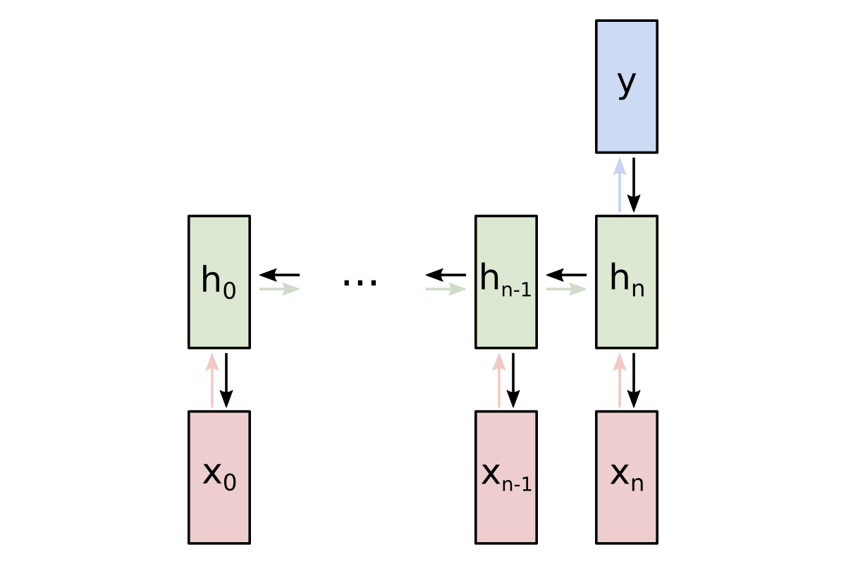 An Introduction to Recurrent Neural Networks for Beginners