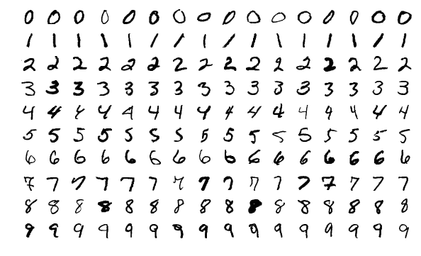 Sample images from the MNIST dataset